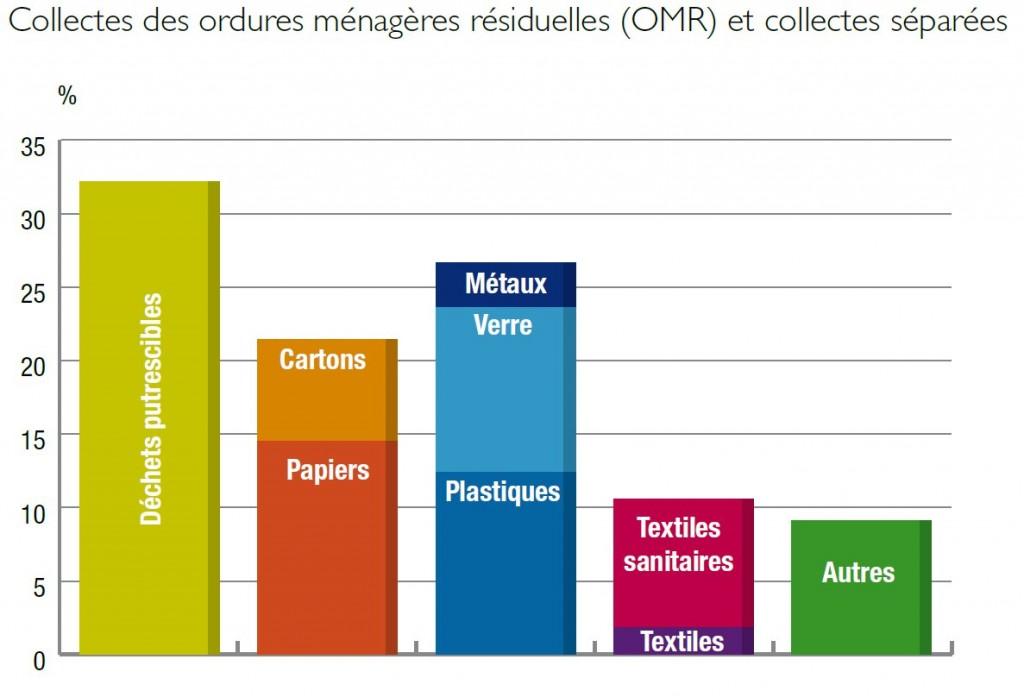 """Graphique réalisé par l'Ademe, extrait du document """"Déchets, chiffres-clés – édition 2012"""""""